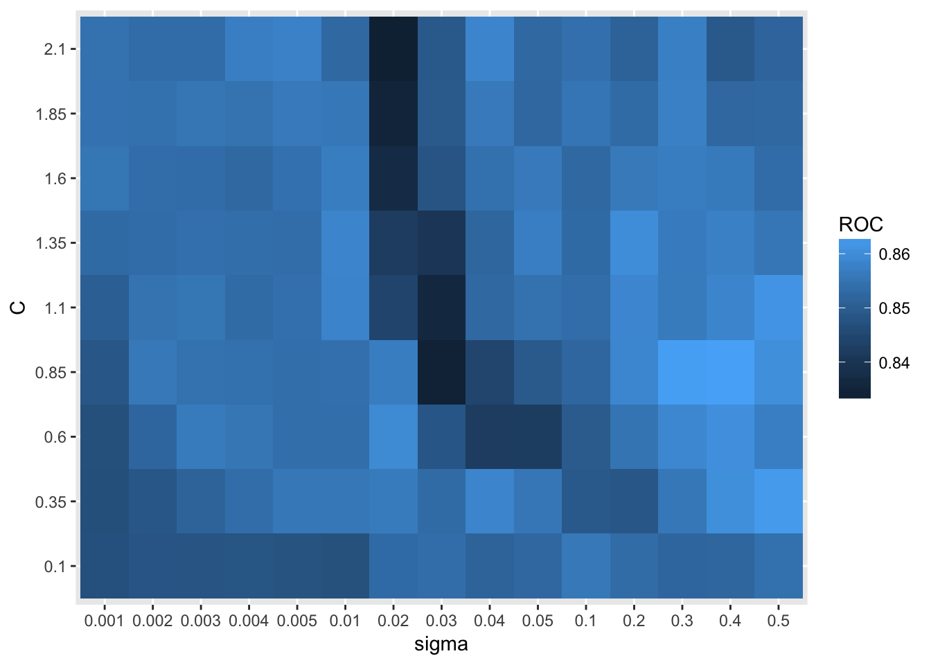 Tile plot for parameter search