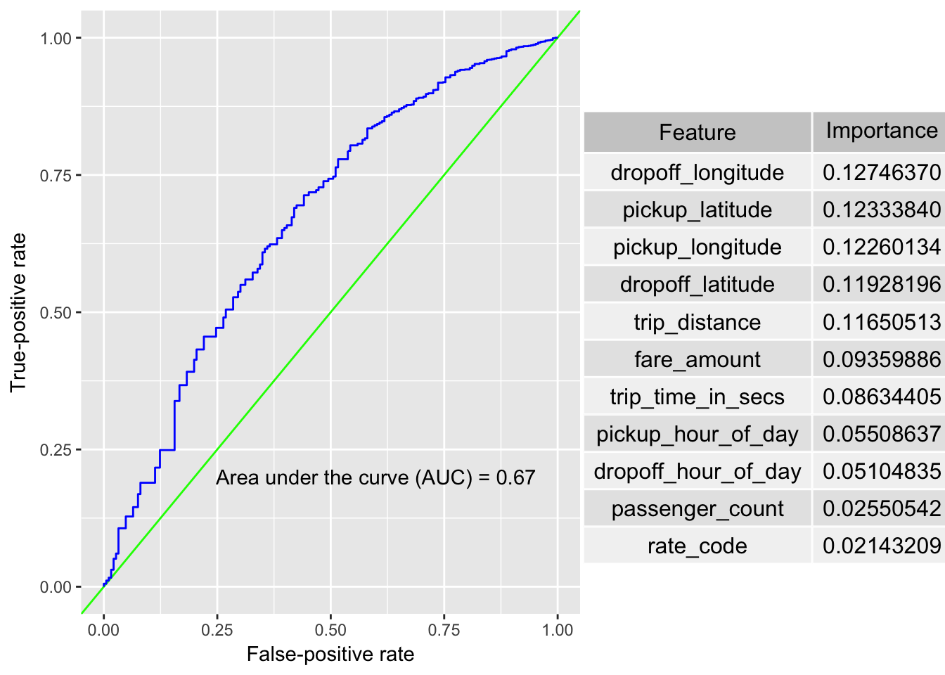 The ROC curve and feature importance list for the random forest model, including all categorical features and additional date-time features