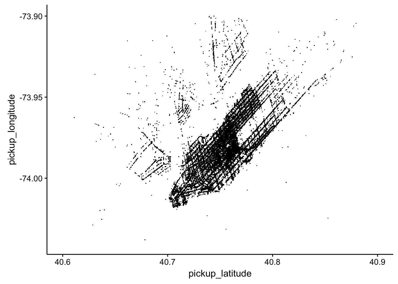 R code to accompany Real-World Machine Learning (Chapter 6): Exploring NYC Taxi Data